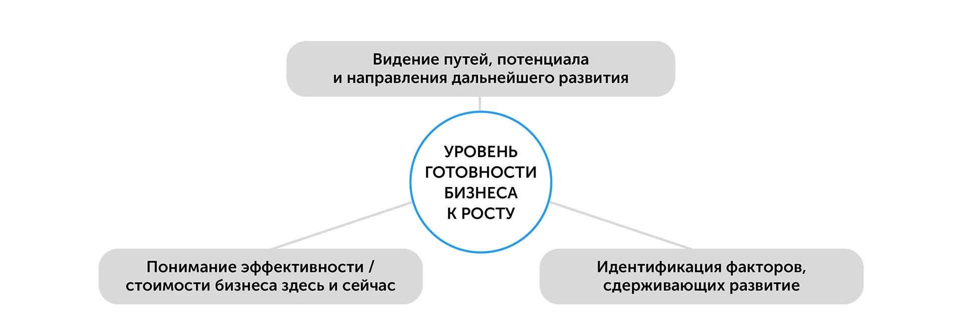 Бизнес: подготовка к росту   Kyivstar Business Hub изображение №45