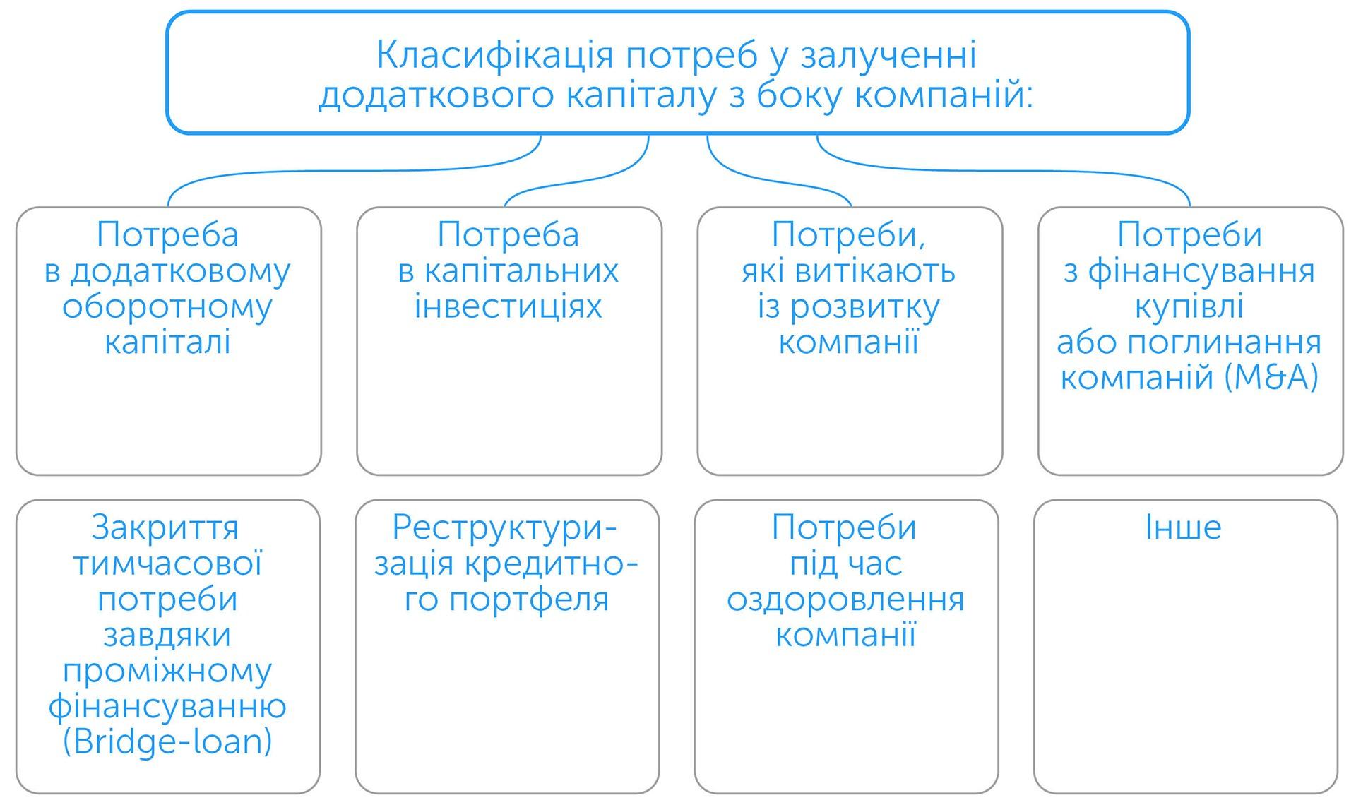 Бізнес: підготовка до зростання | Kyivstar Business Hub зображення №7