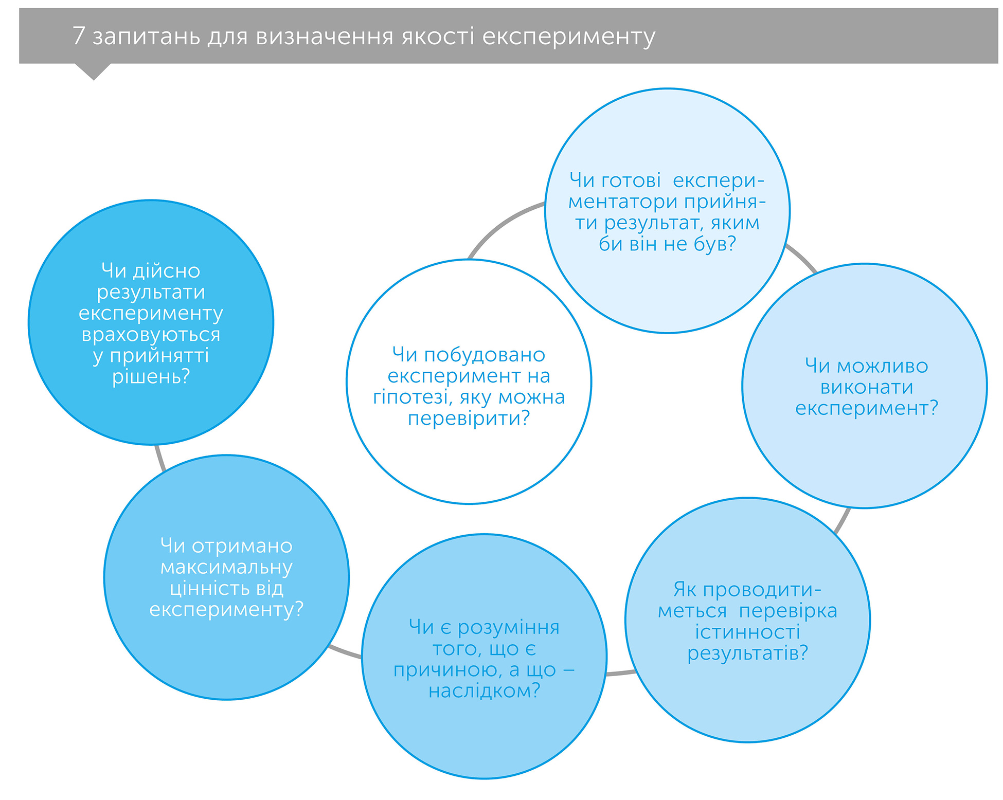 Експериментування працює. Дивовижна сила бізнес-експериментів, автор Стефан Томке | Kyivstar Business Hub, зображення №3