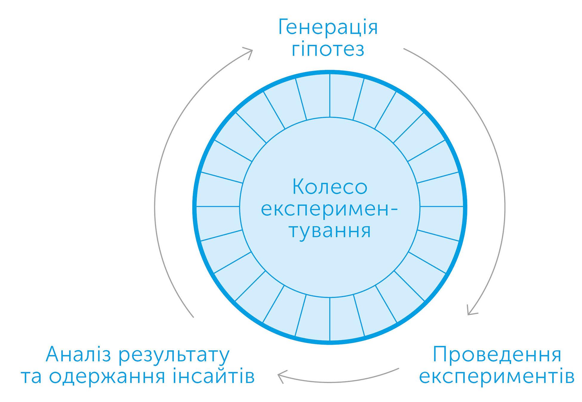 Експериментування працює. Дивовижна сила бізнес-експериментів, автор Стефан Томке | Kyivstar Business Hub, зображення №5