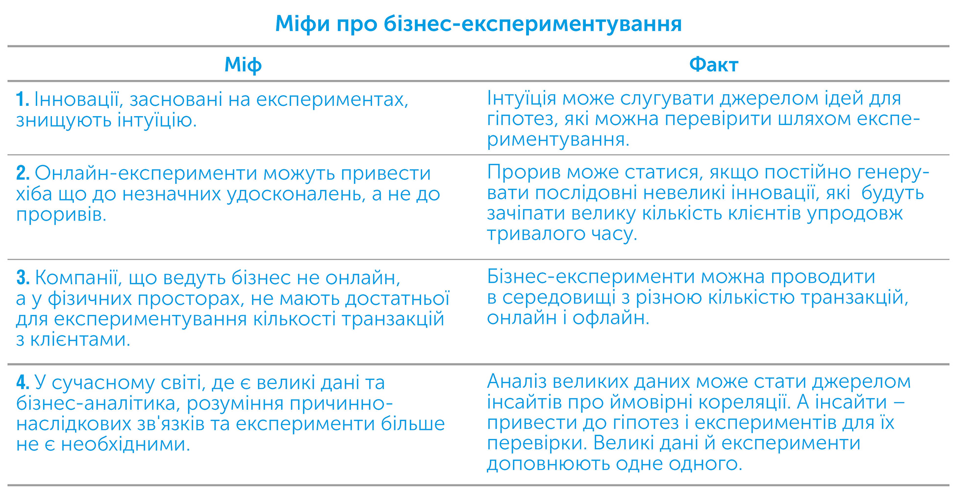 Експериментування працює. Дивовижна сила бізнес-експериментів, автор Стефан Томке | Kyivstar Business Hub, зображення №6