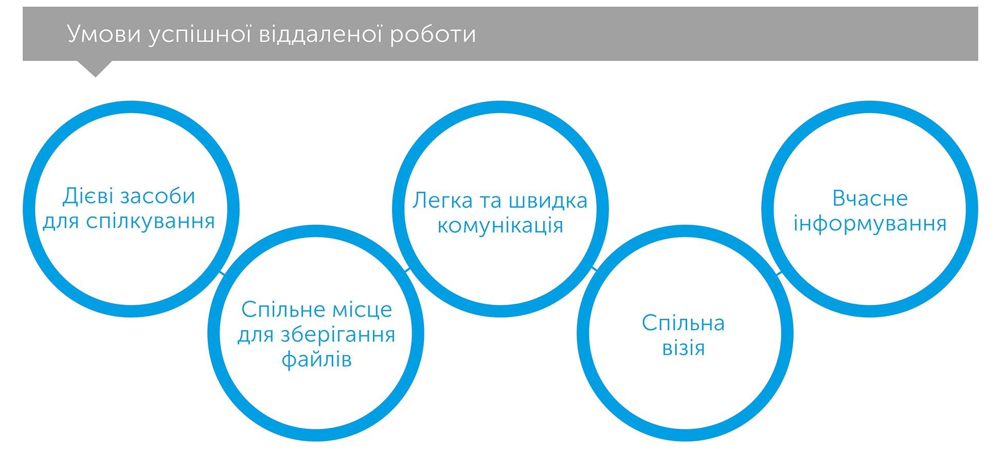 Разом і де завгодно. Інструкція з успішної віддаленої роботи для працівників, керівників і команд, автор Лізетт Сазерленд | Kyivstar Business Hub, зображення №2