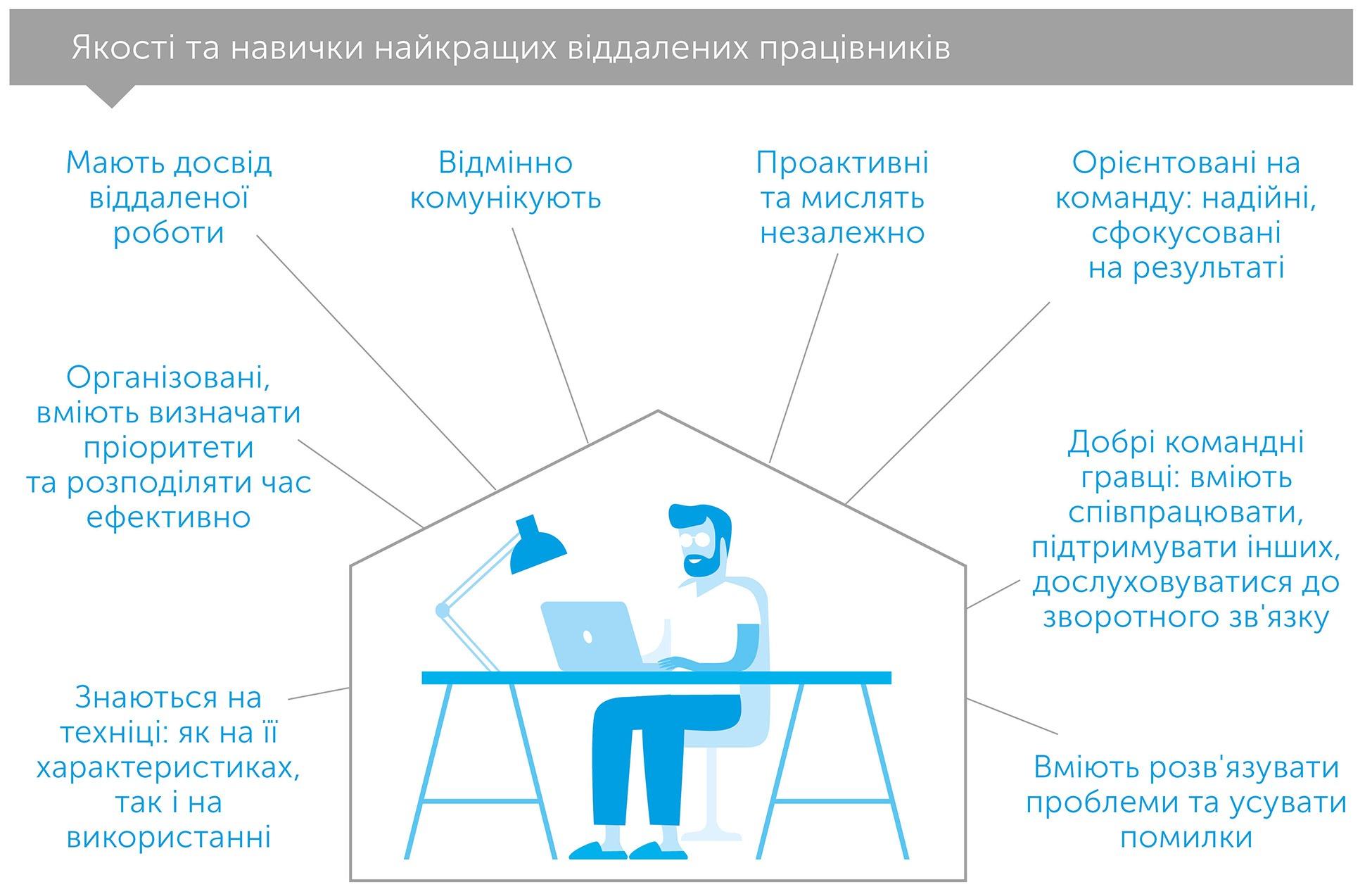 Разом і де завгодно. Інструкція з успішної віддаленої роботи для працівників, керівників і команд, автор Лізетт Сазерленд | Kyivstar Business Hub, зображення №3