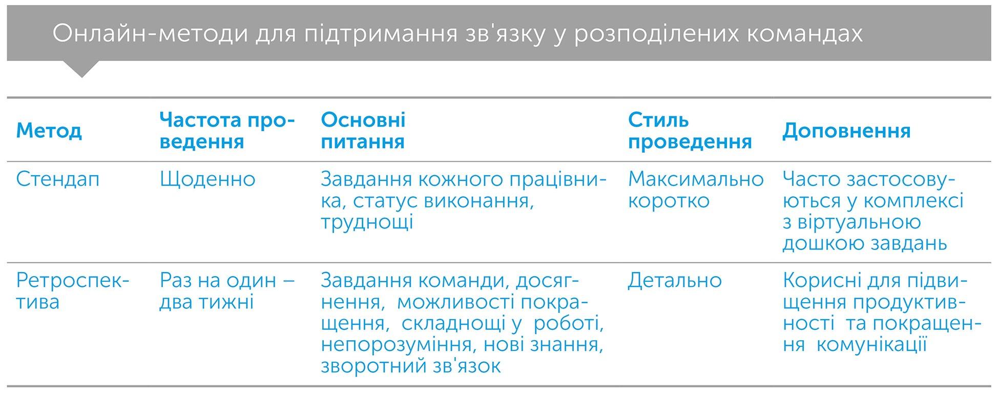 Разом і де завгодно. Інструкція з успішної віддаленої роботи для працівників, керівників і команд, автор Лізетт Сазерленд | Kyivstar Business Hub, зображення №5