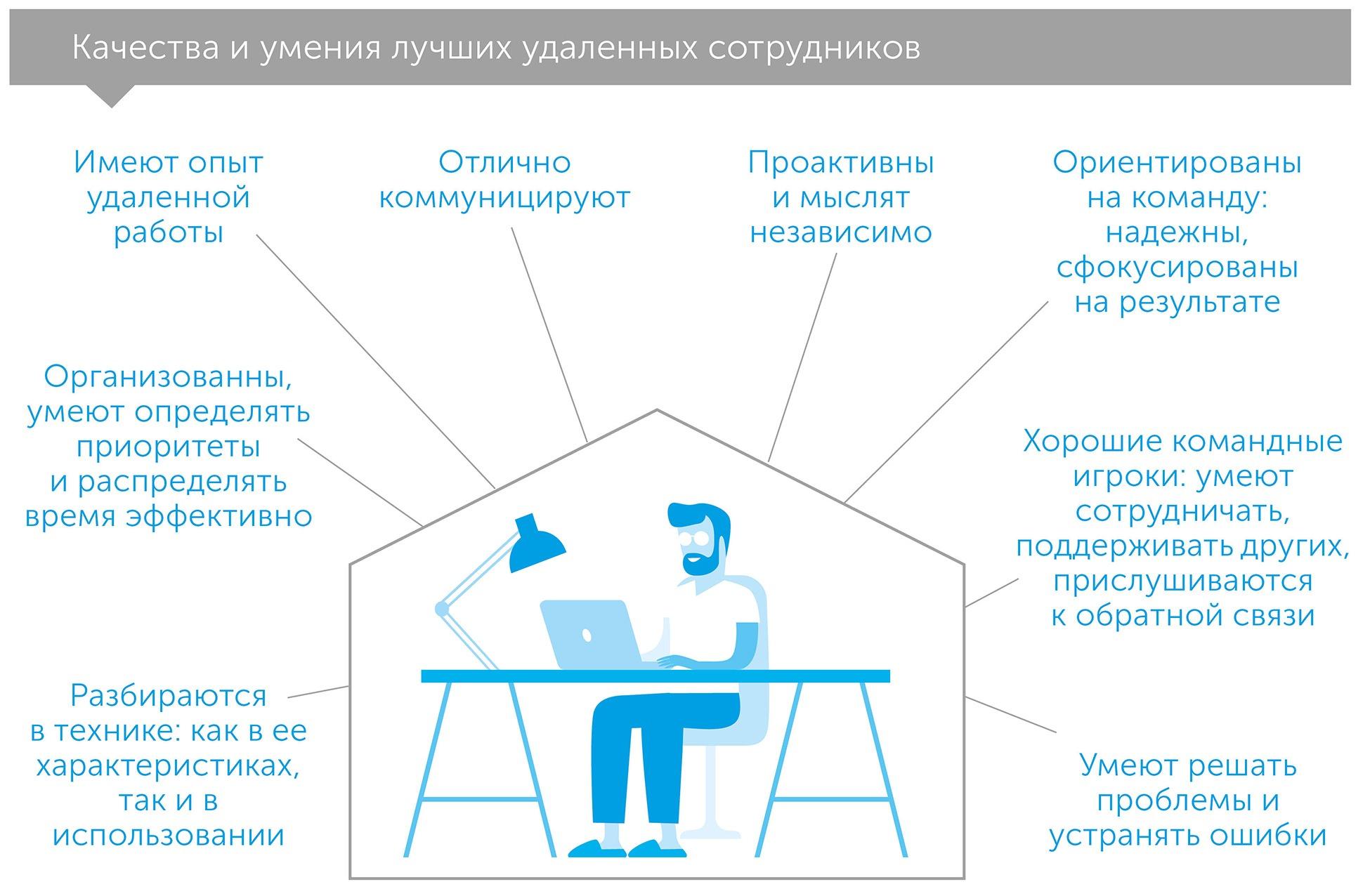 Вместе и где угодно. Инструкция по успешной удаленной работе для сотрудников, руководителей и команд, автор Лизетт Сазерленд   Kyivstar Business Hub, изображение №3