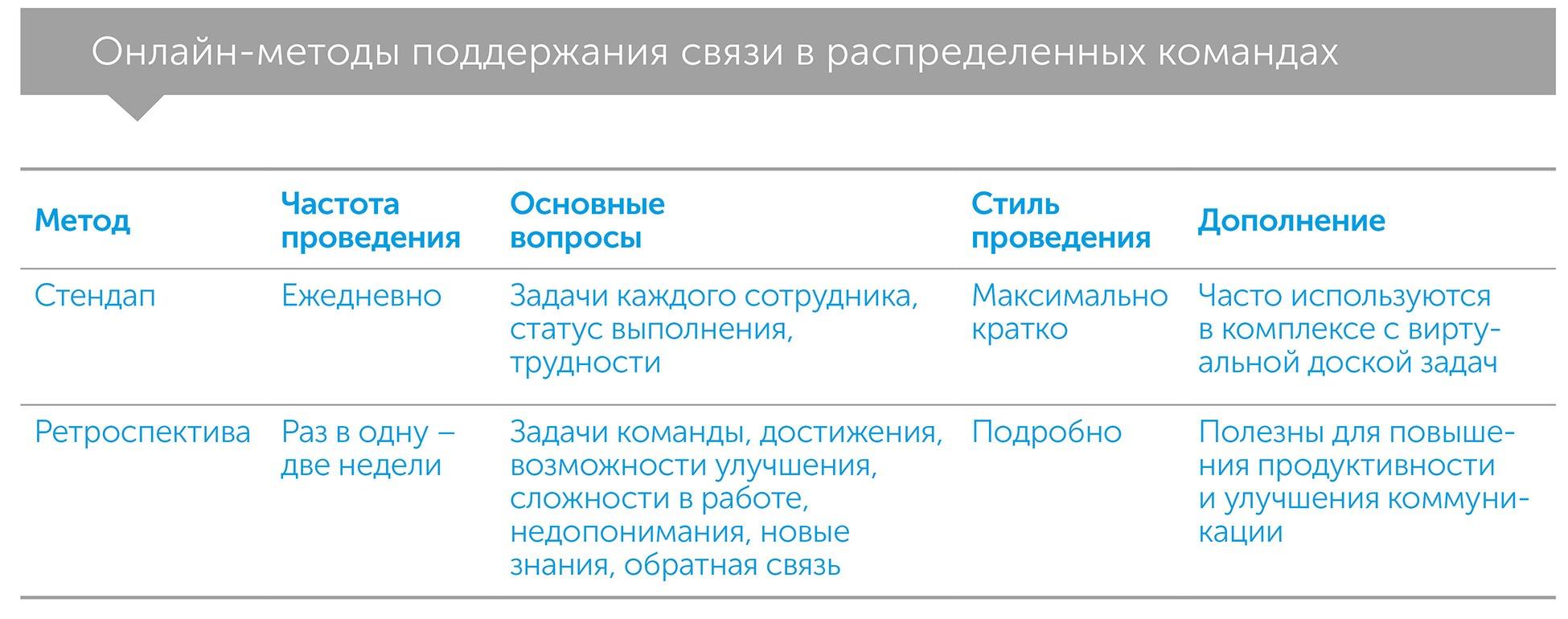 Вместе и где угодно. Инструкция по успешной удаленной работе для сотрудников, руководителей и команд, автор Лизетт Сазерленд   Kyivstar Business Hub, изображение №5