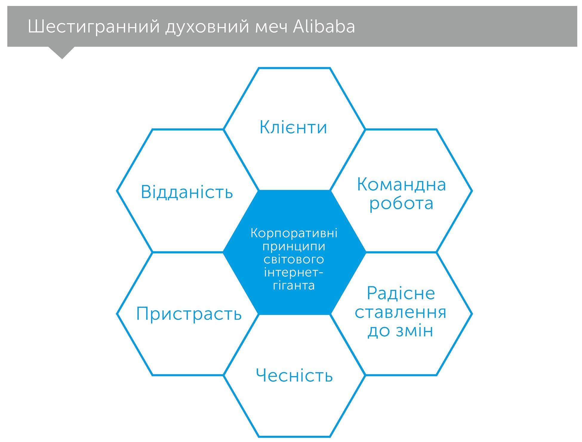 Alibaba: дім, який збудував Джек Ма, автор Кларк Дункан   Kyivstar Business Hub, зображення №3