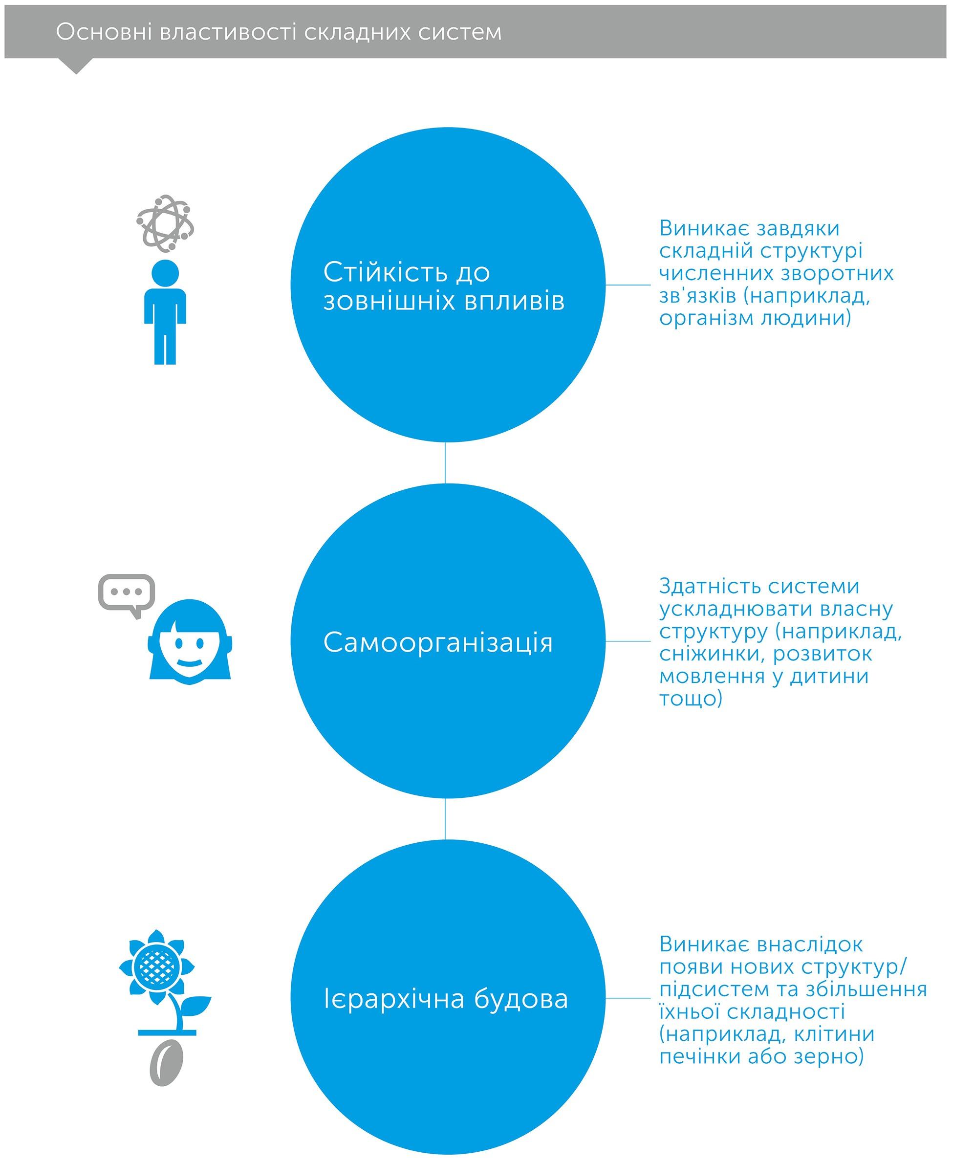 Азбука системного мислення. Як зрозуміти поведінку систем, автор Донелла Медоуз   Kyivstar Business Hub, зображення №5