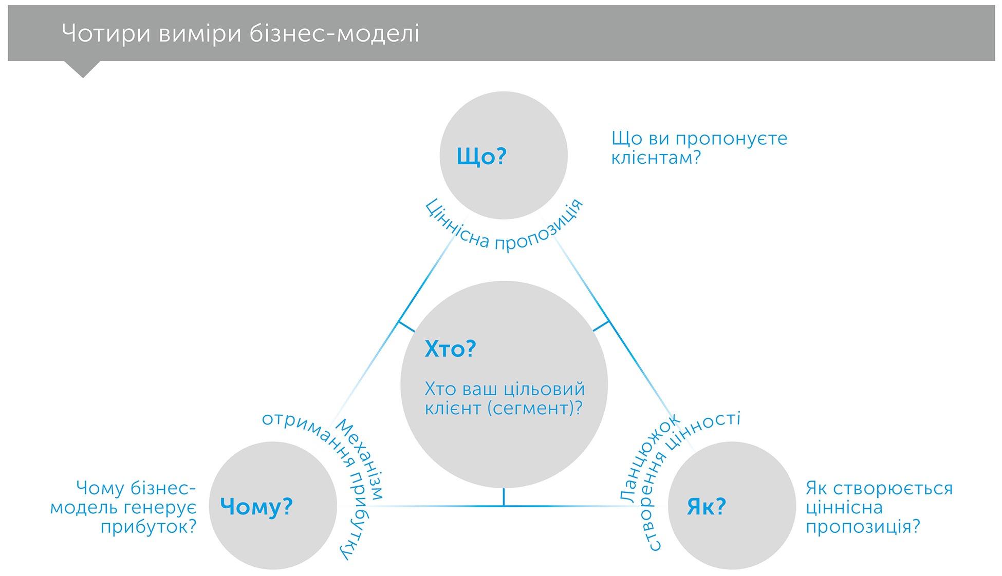 Бізнес-моделі, автор Оливер Гассман | Kyivstar Business Hub, зображення №3