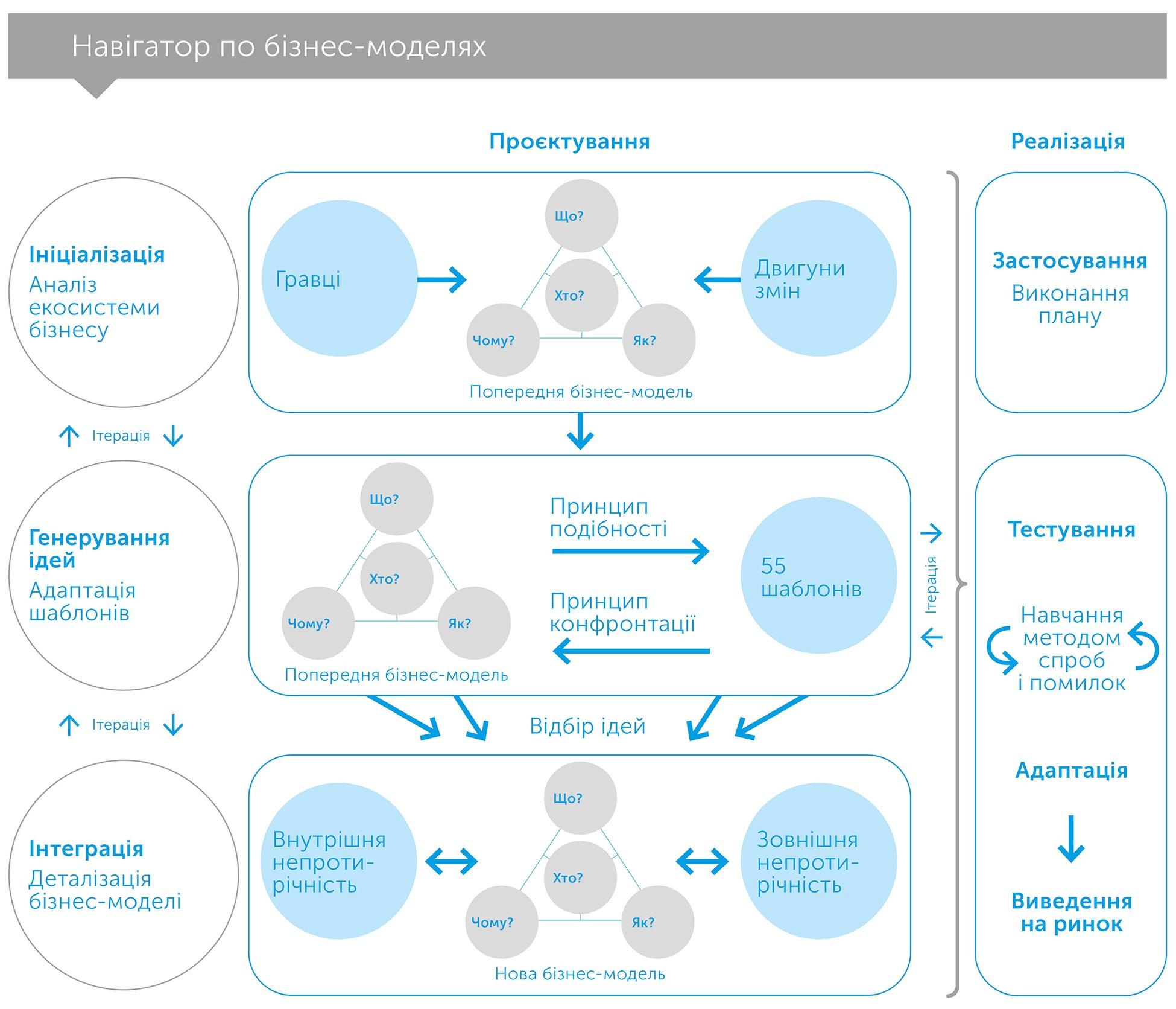 Бізнес-моделі, автор Оливер Гассман | Kyivstar Business Hub, зображення №5