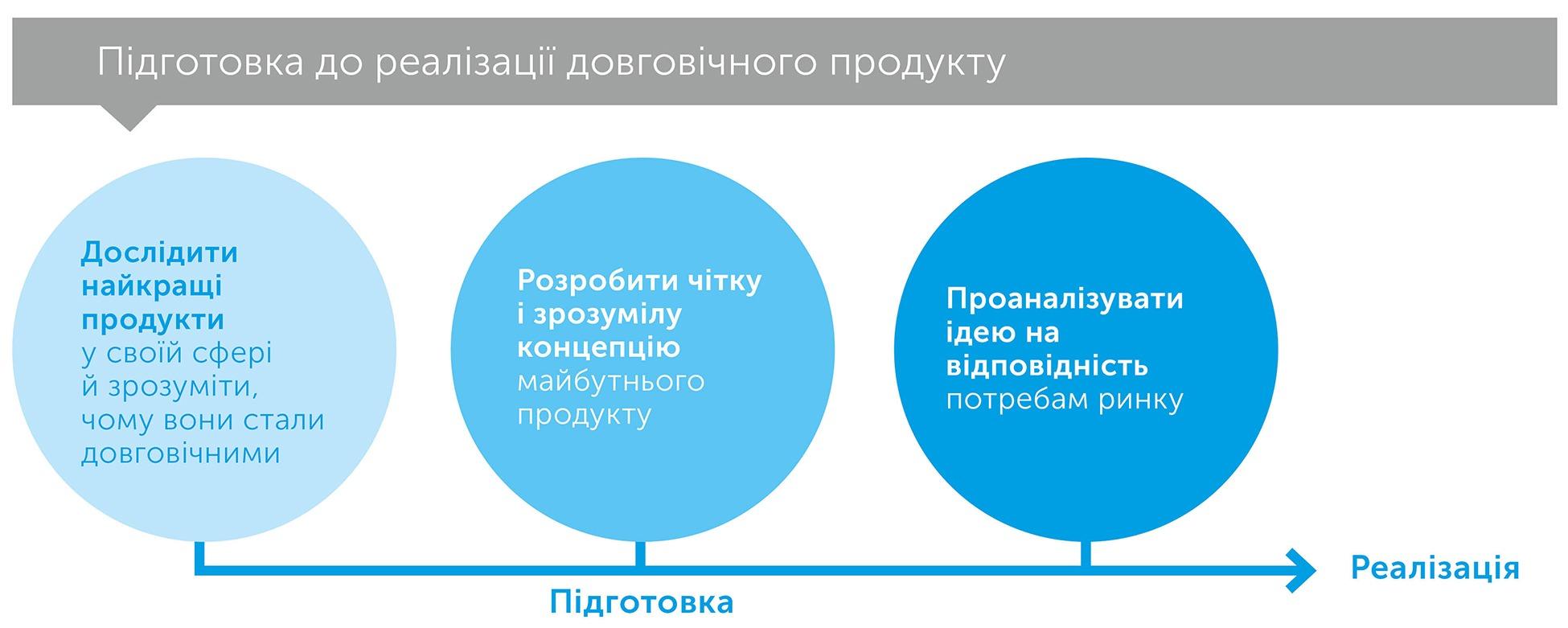 Довговічні, автор Райан Холідей | Kyivstar Business Hub, зображення №5