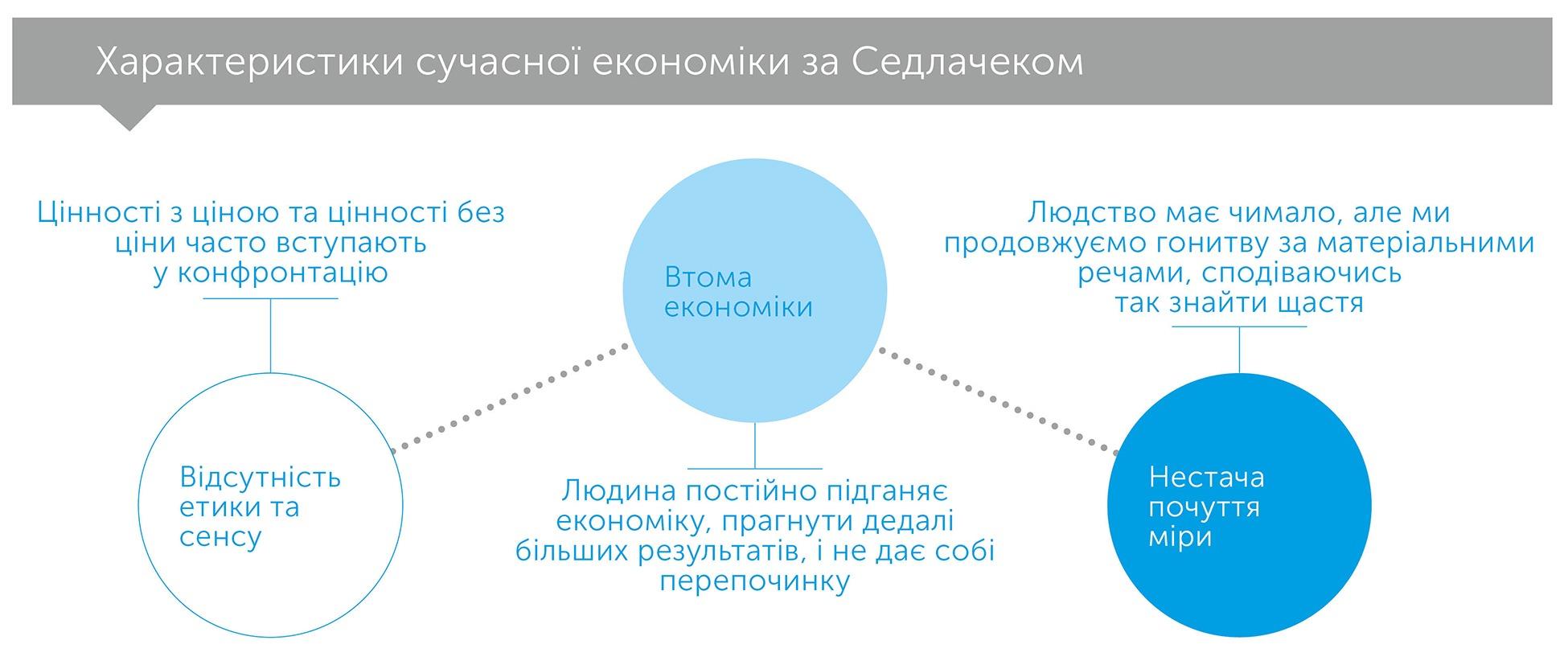 Економіка добра і зла. У пошуках сенсу економіки  від Гільгамеша до Волл-стріт, автор Томаш Седлачек | Kyivstar Business Hub, зображення №3