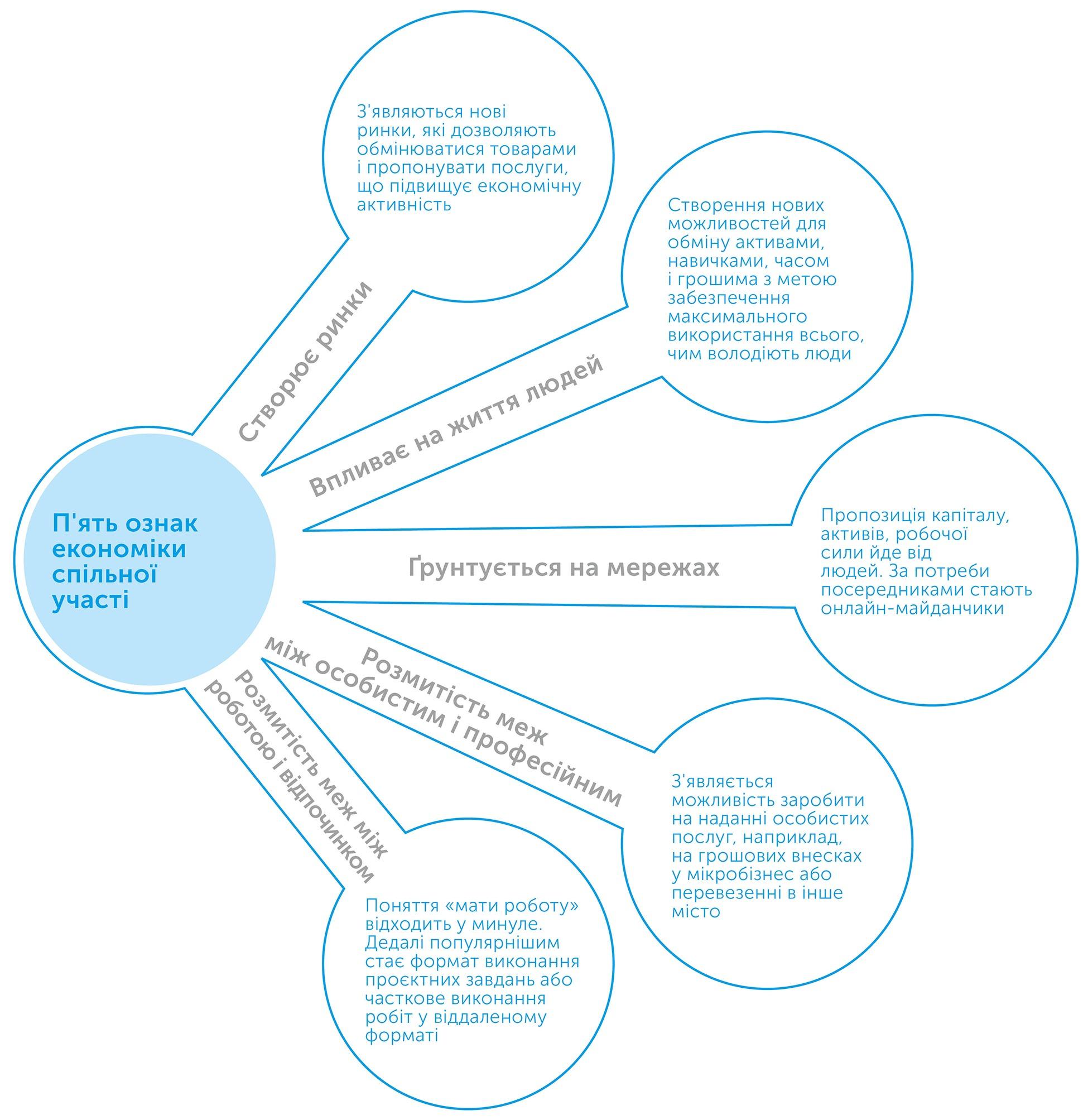 Економіка спільної участі, автор Арун Сундарараджан   Kyivstar Business Hub, зображення №3