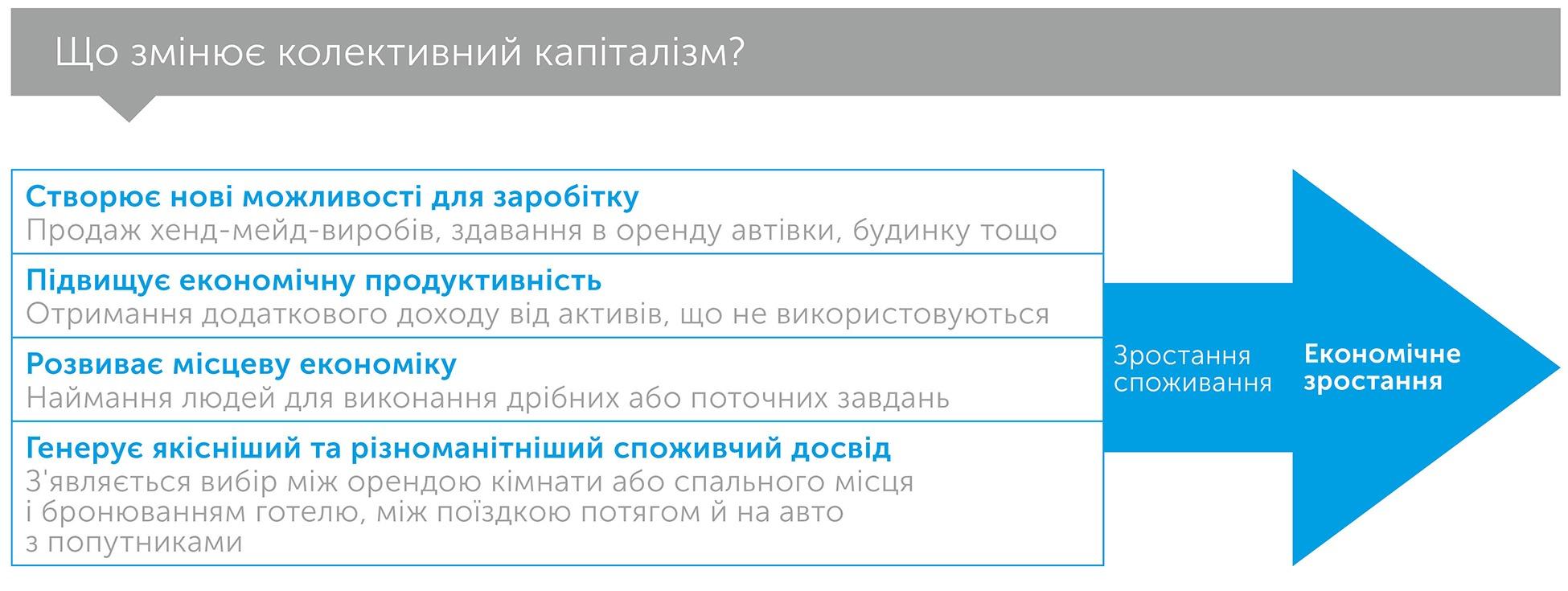 Економіка спільної участі, автор Арун Сундарараджан   Kyivstar Business Hub, зображення №5