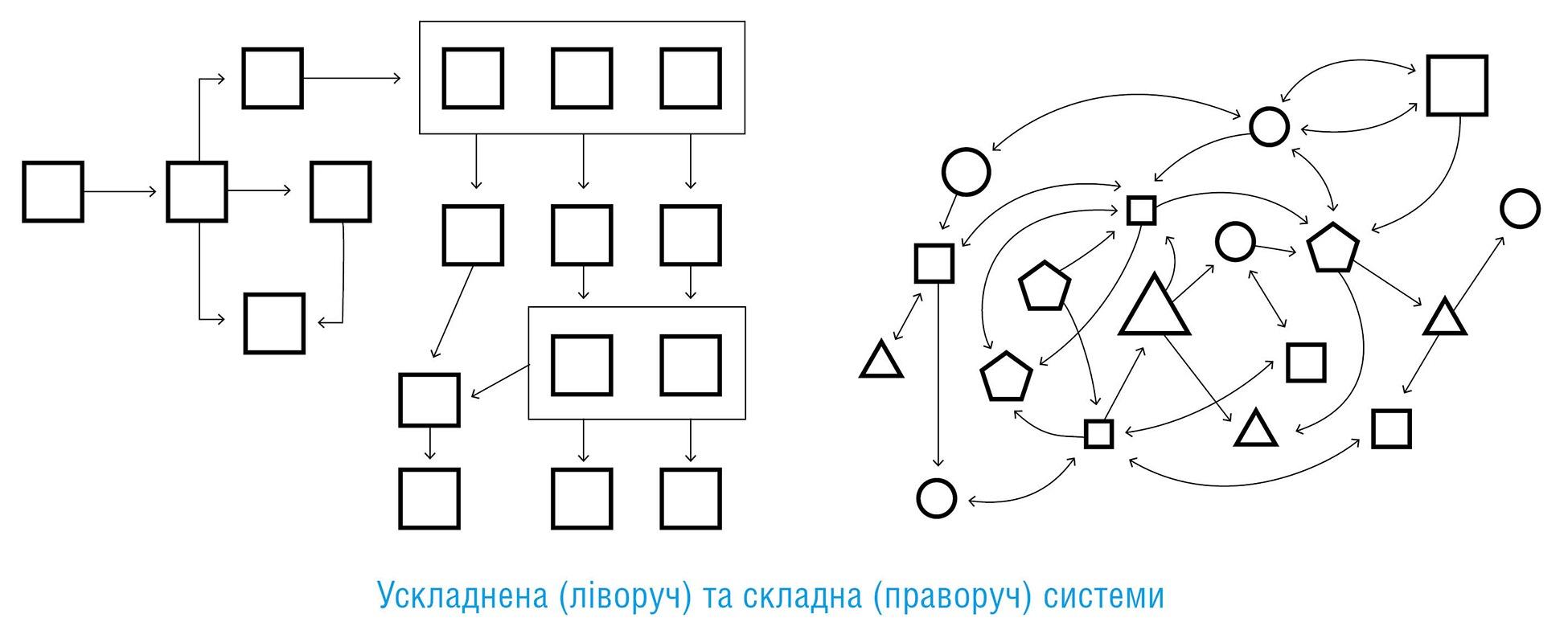 Команда команд: правила взаємодії у складному світі, автор Кріс Фасселл | Kyivstar Business Hub, зображення №4