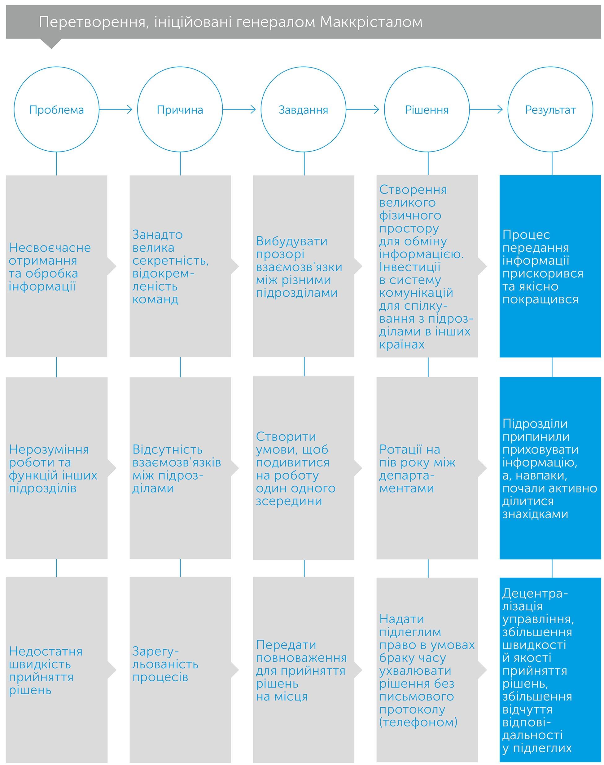 Команда команд: правила взаємодії у складному світі, автор Кріс Фасселл | Kyivstar Business Hub, зображення №5