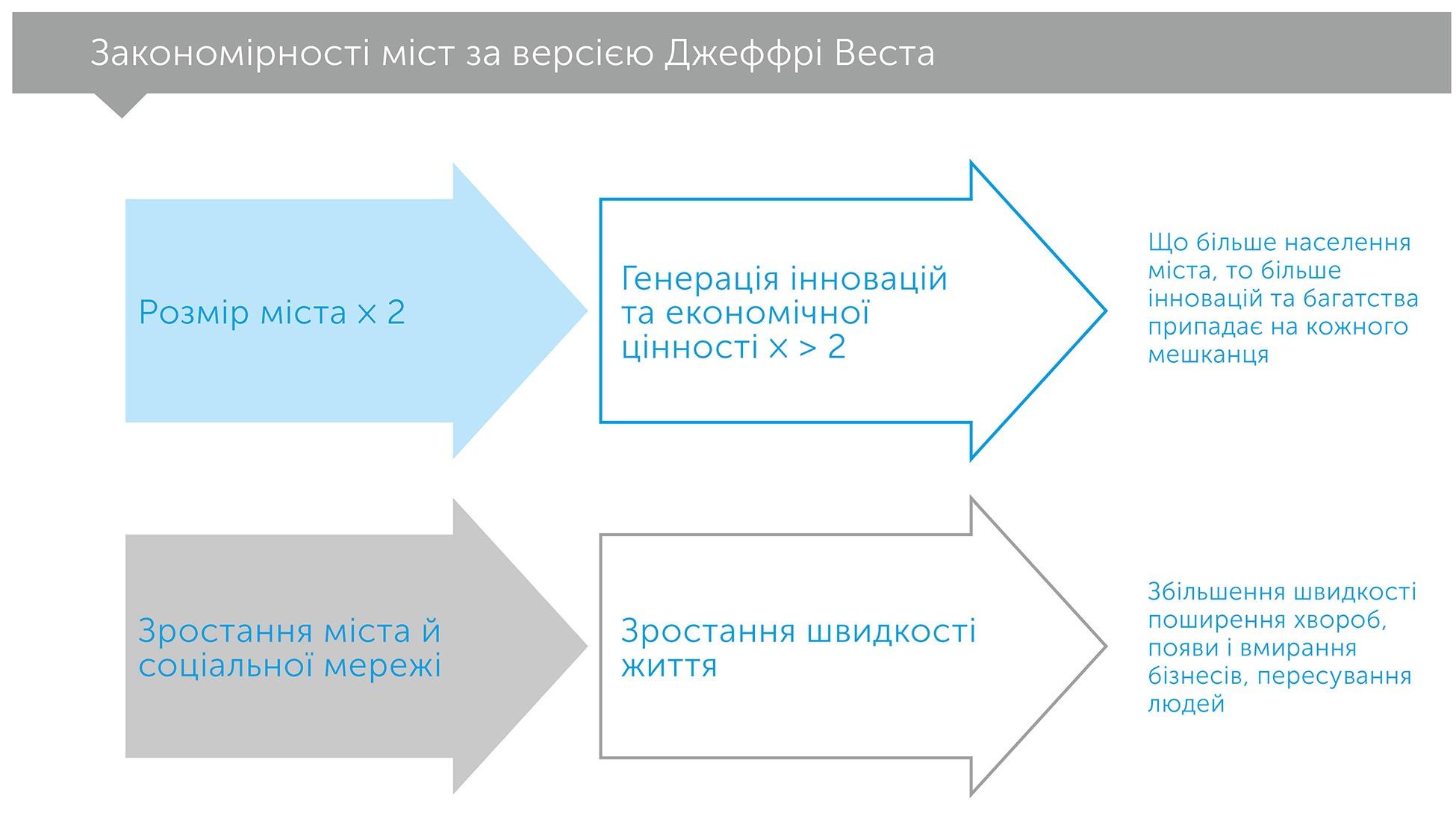 Масштаб, author Джеффрі Вест   Kyivstar Business Hub, image №3