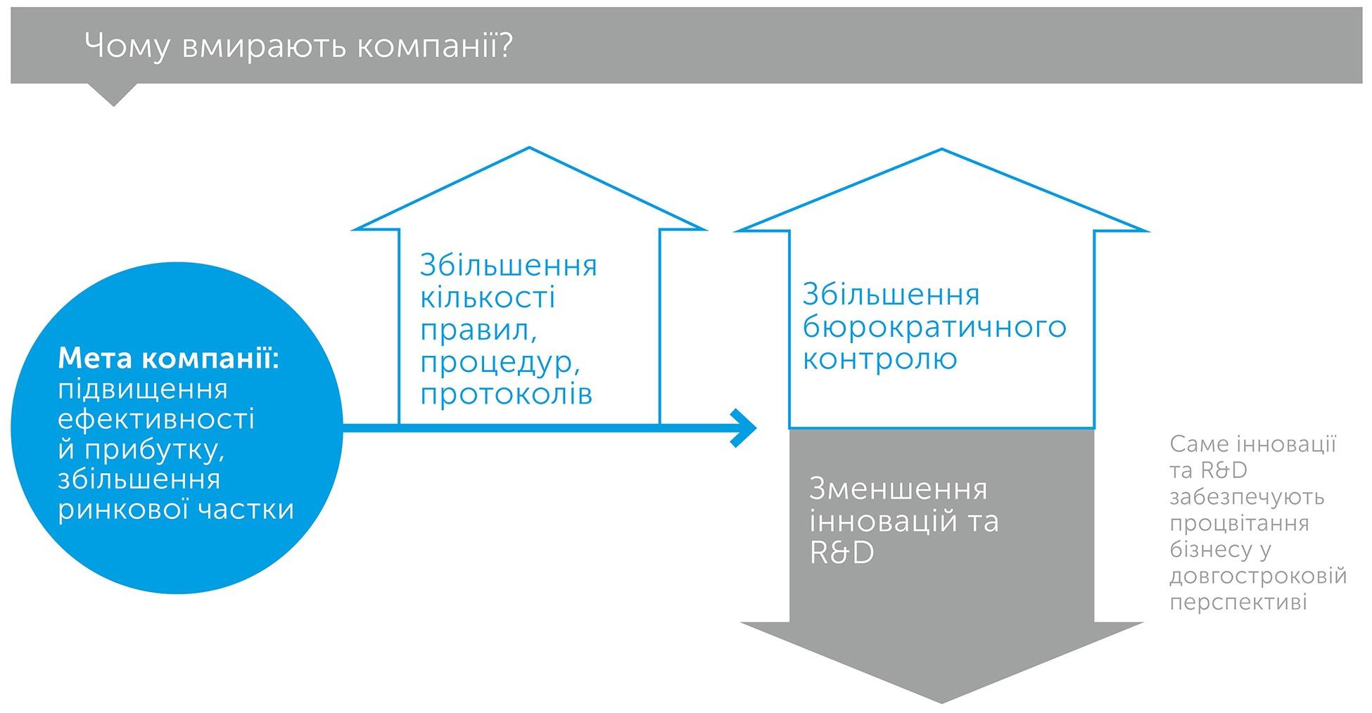 Масштаб, author Джеффрі Вест   Kyivstar Business Hub, image №5