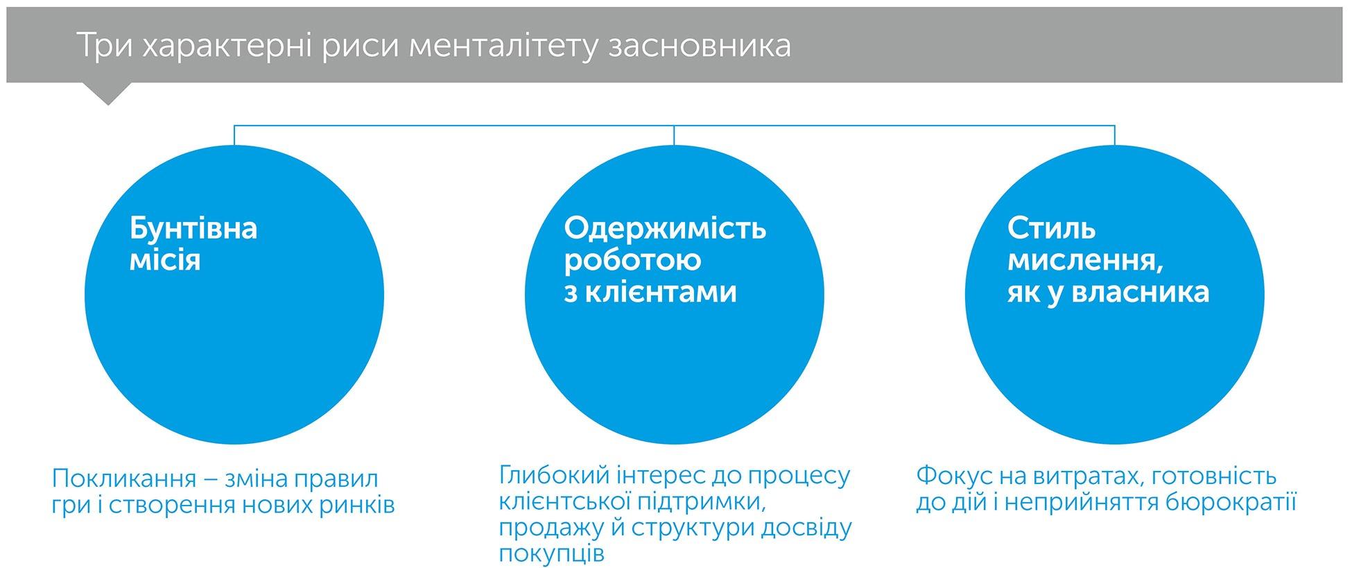 Менталітет засновника: як подолати передбачувані кризи зростання, автор Девід Зук | Kyivstar Business Hub, зображення №3