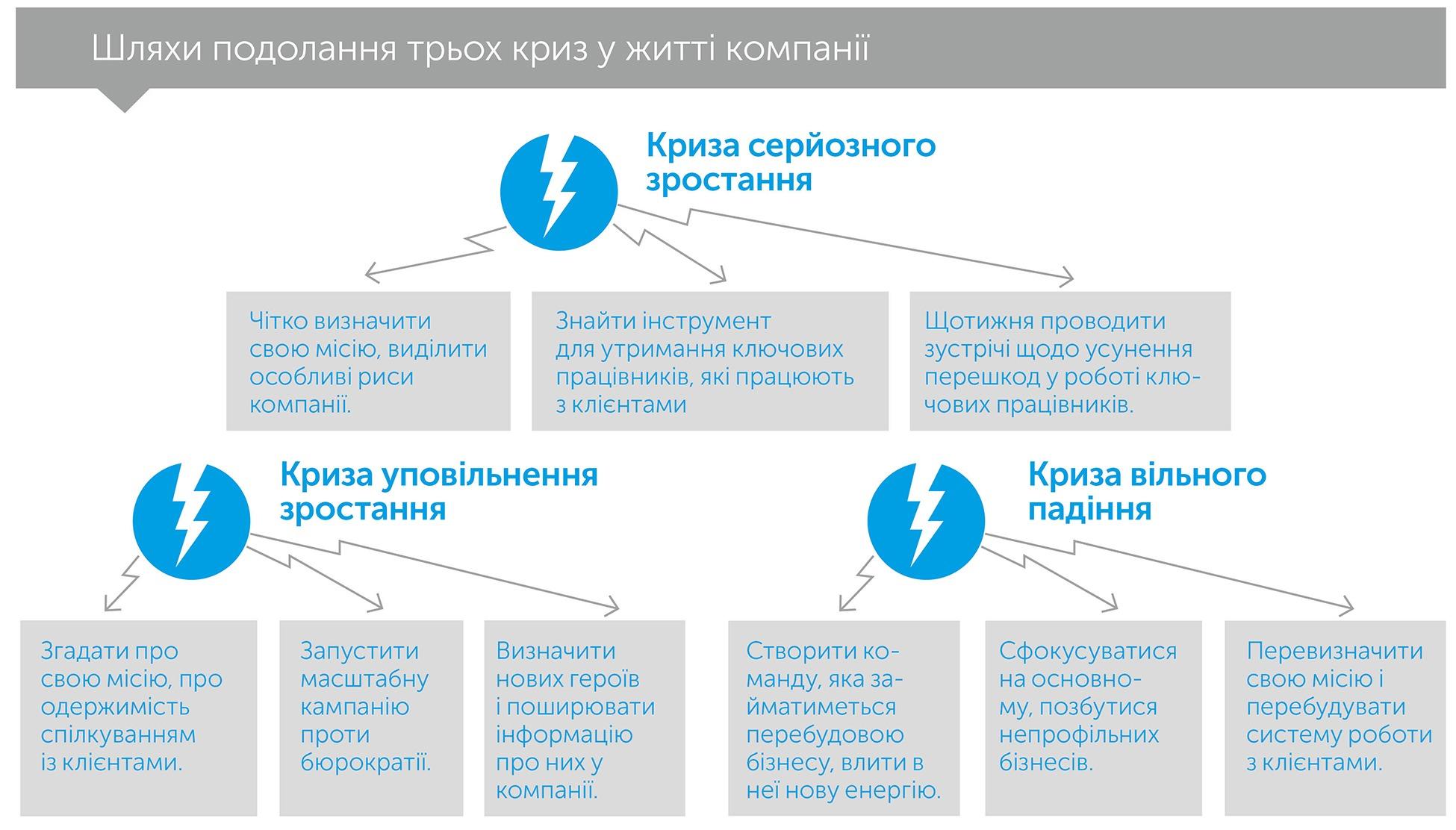 Менталітет засновника: як подолати передбачувані кризи зростання, автор Девід Зук | Kyivstar Business Hub, зображення №5