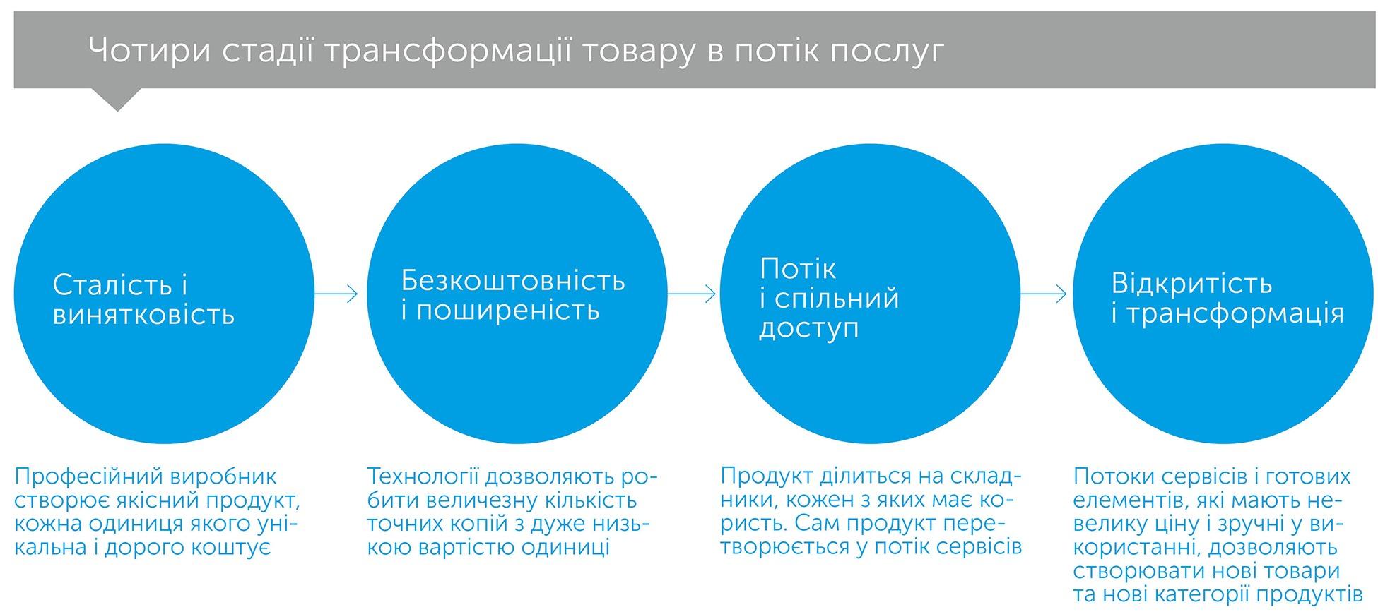 Невідворотне. 12 технологічних трендів, що визначають наше майбутнє, автор Кевин Келли   Kyivstar Business Hub, зображення №5