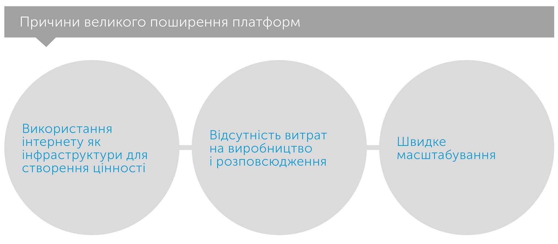 Революція платформ. Як мережеві ринки змінюють економіку – і як змусити їх працювати на вас, автор Маршалл Альстайн | Kyivstar Business Hub, зображення №3