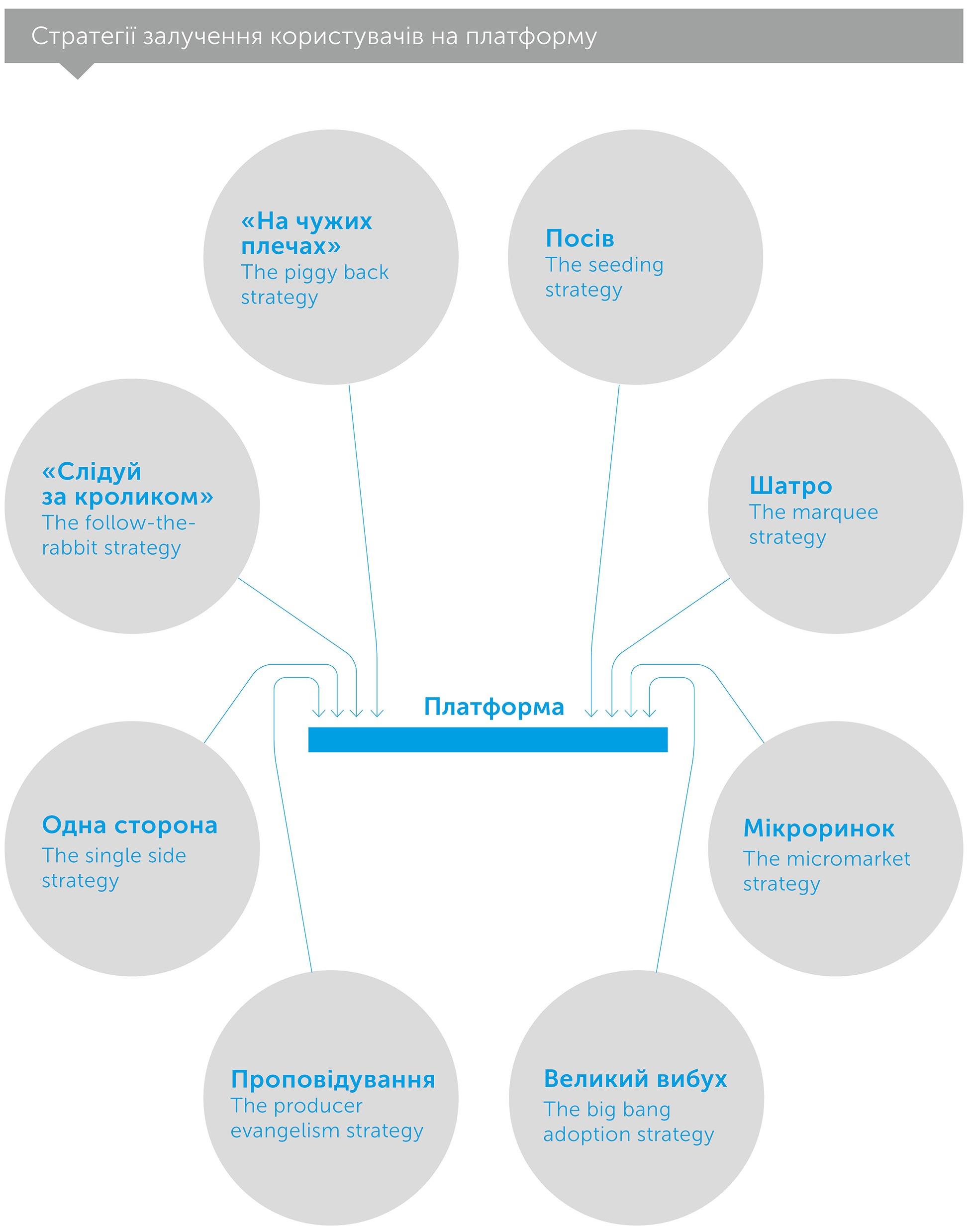 Революція платформ. Як мережеві ринки змінюють економіку – і як змусити їх працювати на вас, автор Маршалл Альстайн | Kyivstar Business Hub, зображення №6