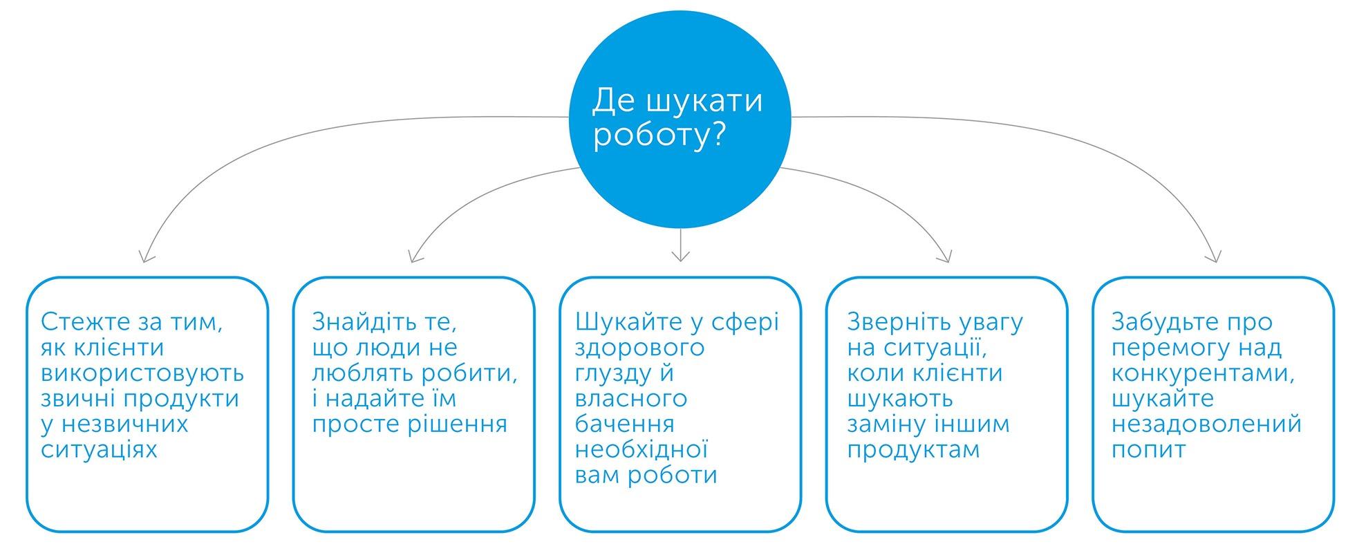 Як конкурувати, не покладаючись на удачу: історія про інновації та вибір споживача, автор Карен Діллон   Kyivstar Business Hub, зображення №5