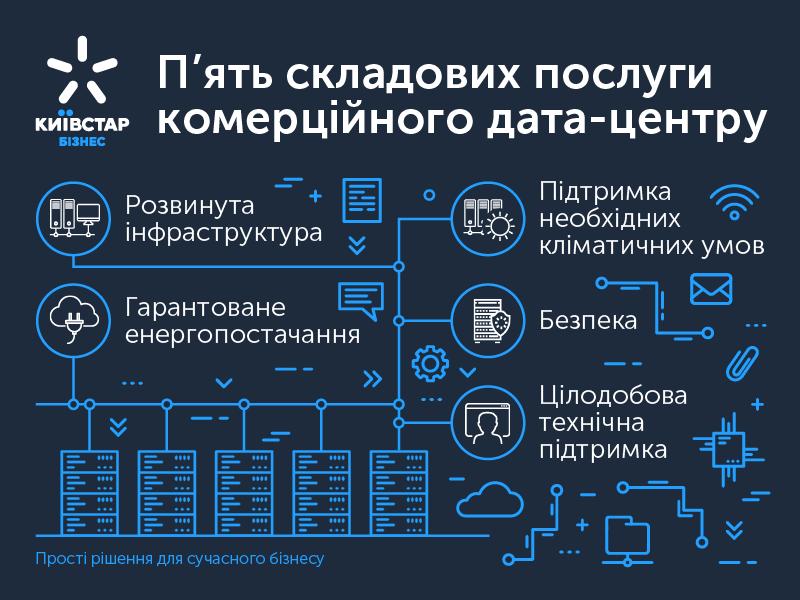Київстар модернізував «комерційний дата-центр», автор Київстар | Kyivstar Business Hub, зображення №2
