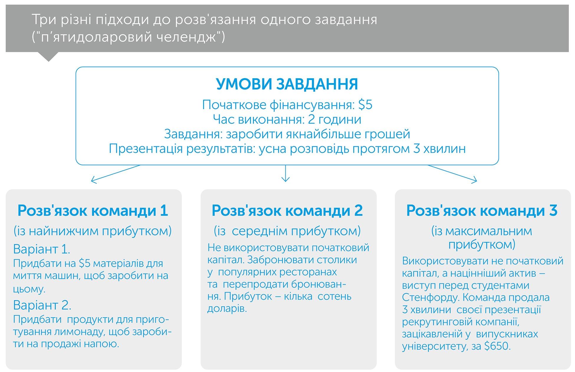 Думай, як ракетобудівник, автор Озан Варол | Kyivstar Business Hub, зображення №3