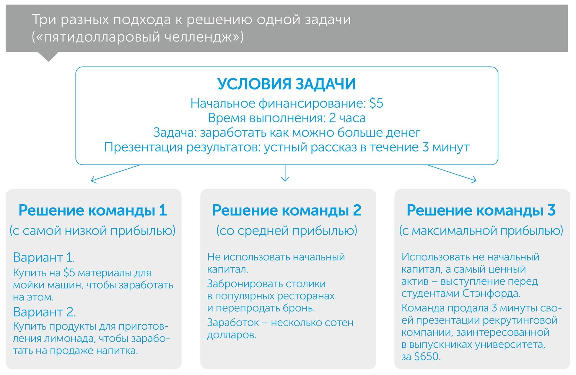 Думай, как ракетостроитель, автор Озан Варол | Kyivstar Business Hub, изображение №3