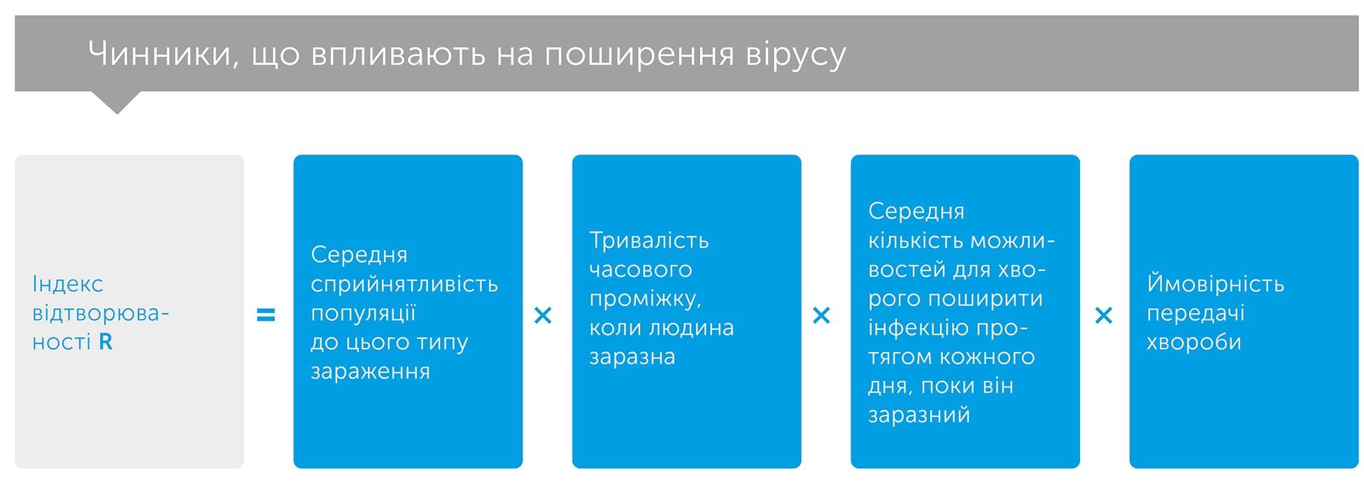 Правила зараження, автор Адам Кучарські   Kyivstar Business Hub, зображення №2