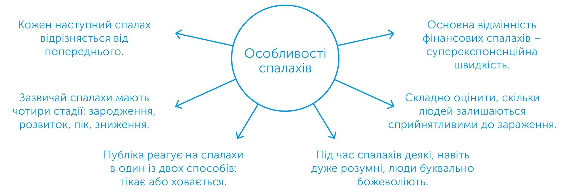 Правила зараження, автор Адам Кучарські   Kyivstar Business Hub, зображення №3