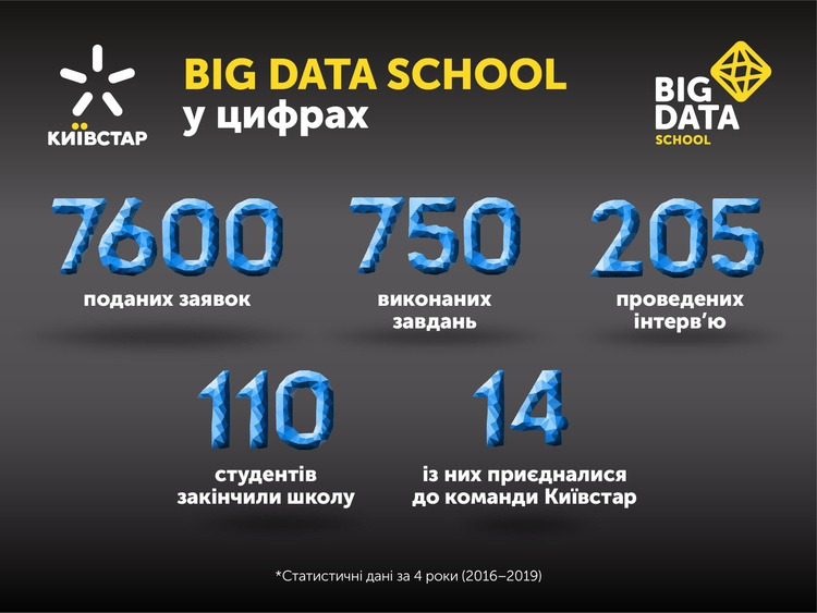 Будущее Big Data-индустрии: как стать востребованным специалистом | Kyivstar Business Hub image №3