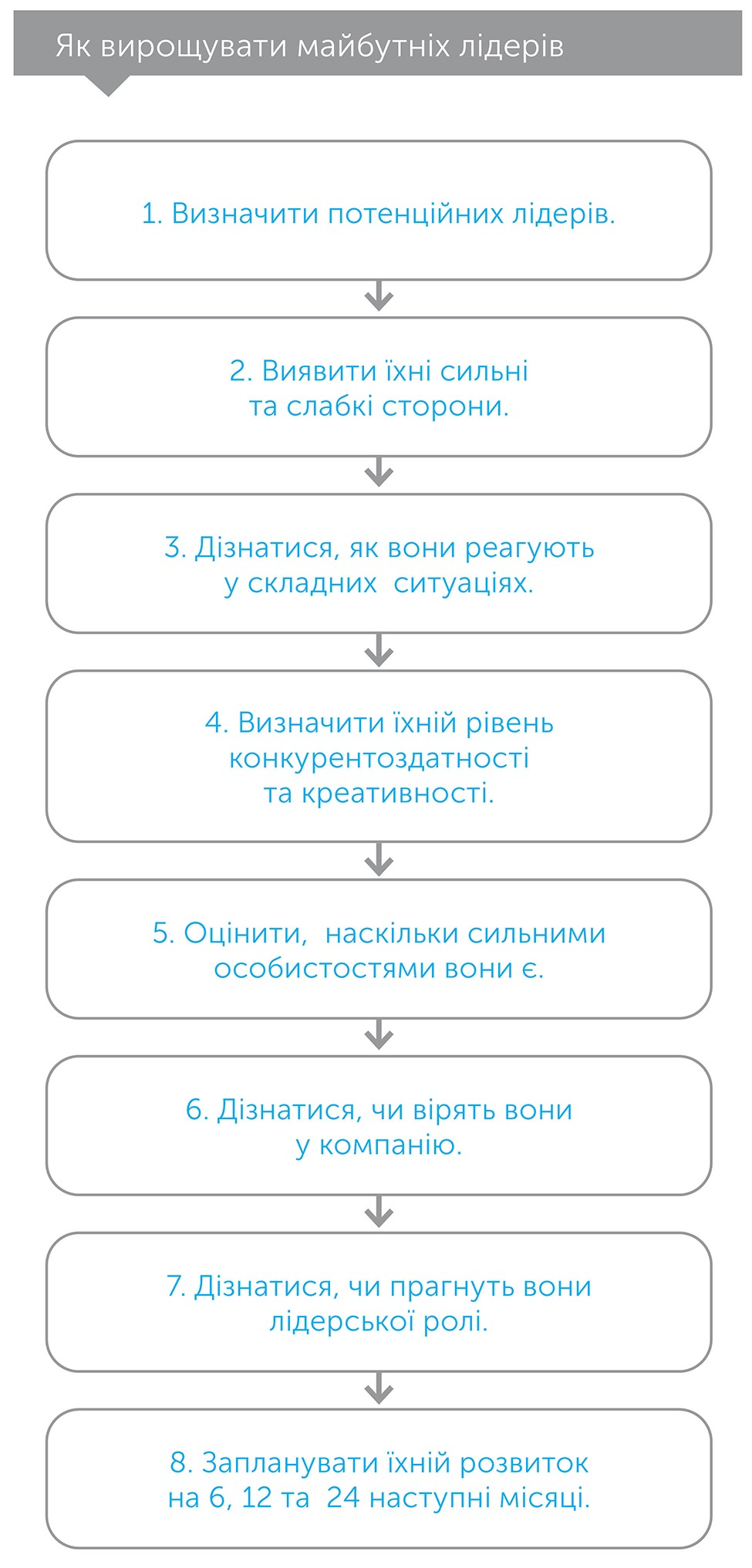 Наступні п'ять кроків, автор Патрик Бет-Девід | Kyivstar Business Hub, зображення №3
