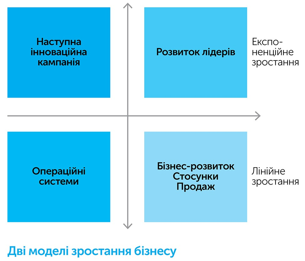 Наступні п'ять кроків, автор Патрик Бет-Девід | Kyivstar Business Hub, зображення №4