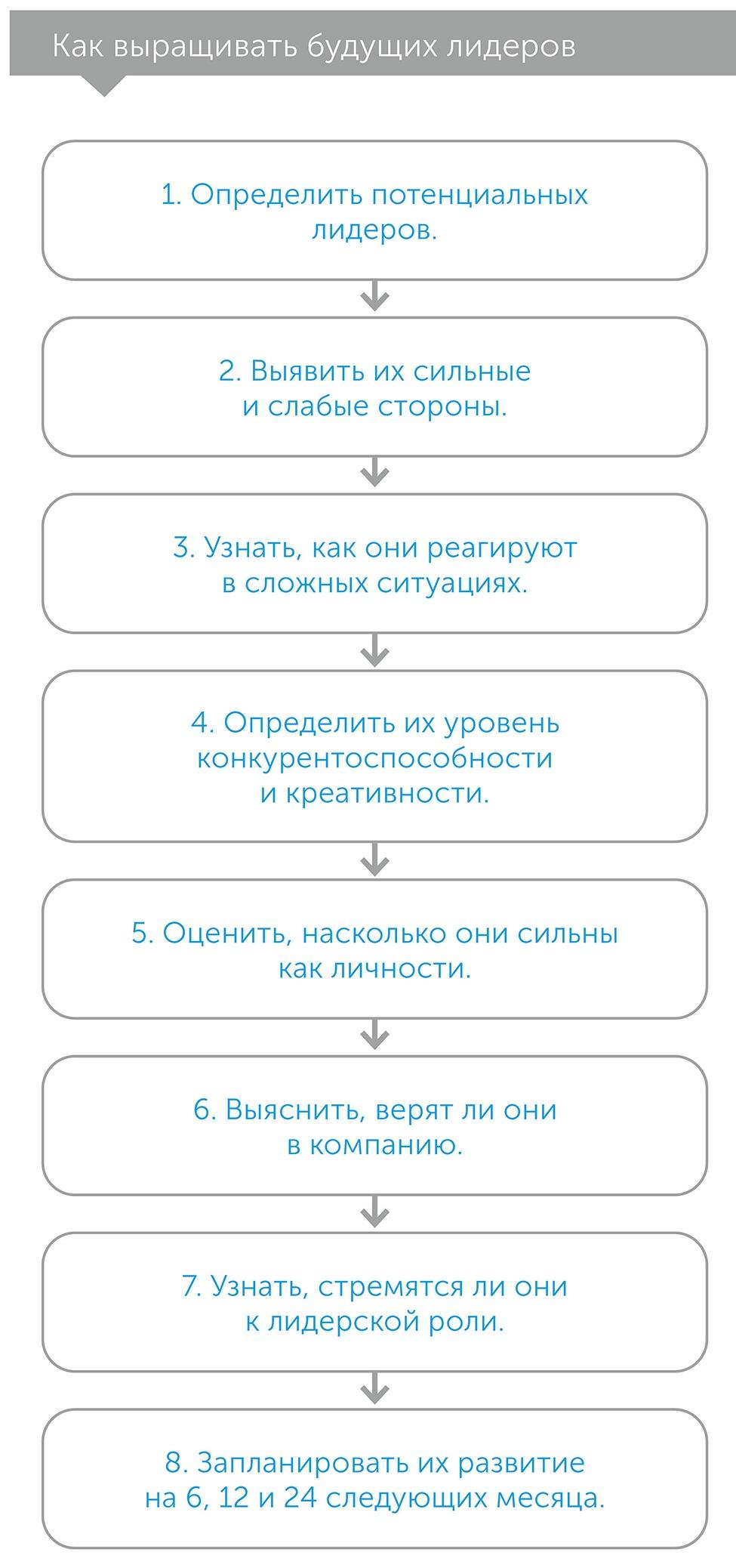 Следующие пять шагов, author Патрик Бет-Дэвид | Kyivstar Business Hub, image №3