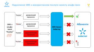 Київстар впровадив унікальний для України сервіс блокування SMS із фішингових ресурсів | Kyivstar Business Hub зображення №2