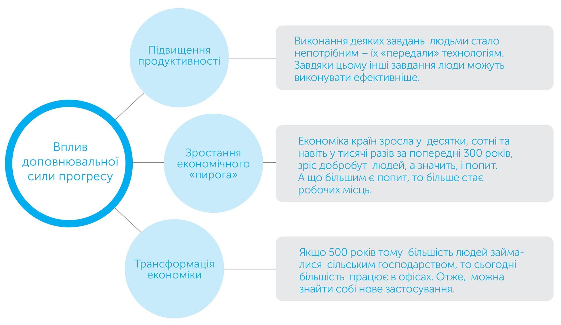 Світ без роботи, автор Деніел Сасскінд | Kyivstar Business Hub, зображення №3