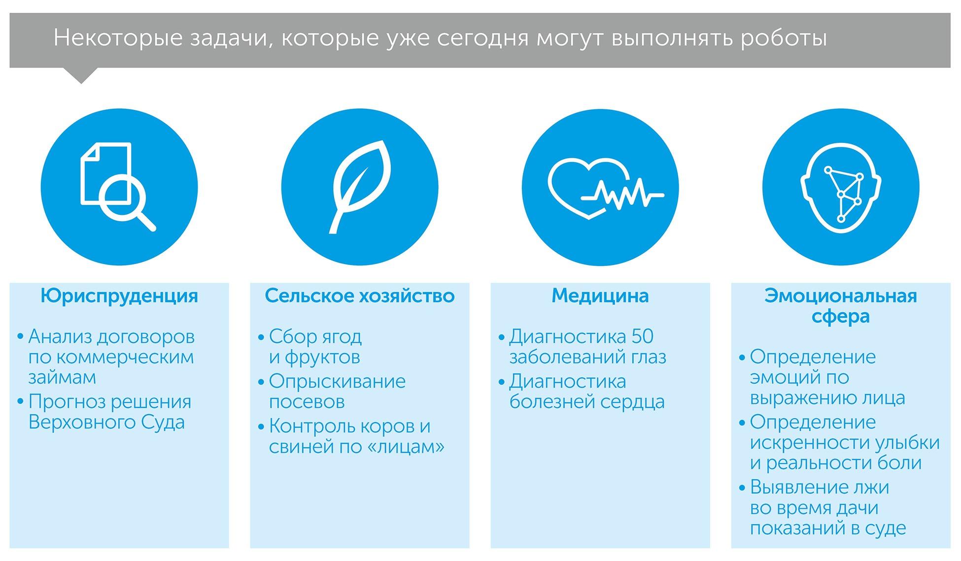 Мир без работы, автор Дэниел Сасскинд | Kyivstar Business Hub, изображение №4