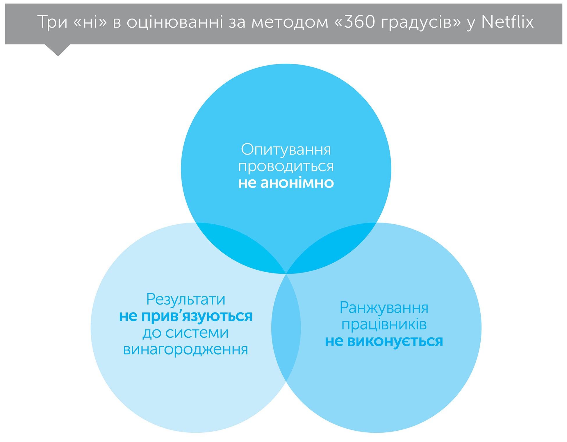 Правило «жодних правил», автор Рід Гастінгс   Kyivstar Business Hub, зображення №3