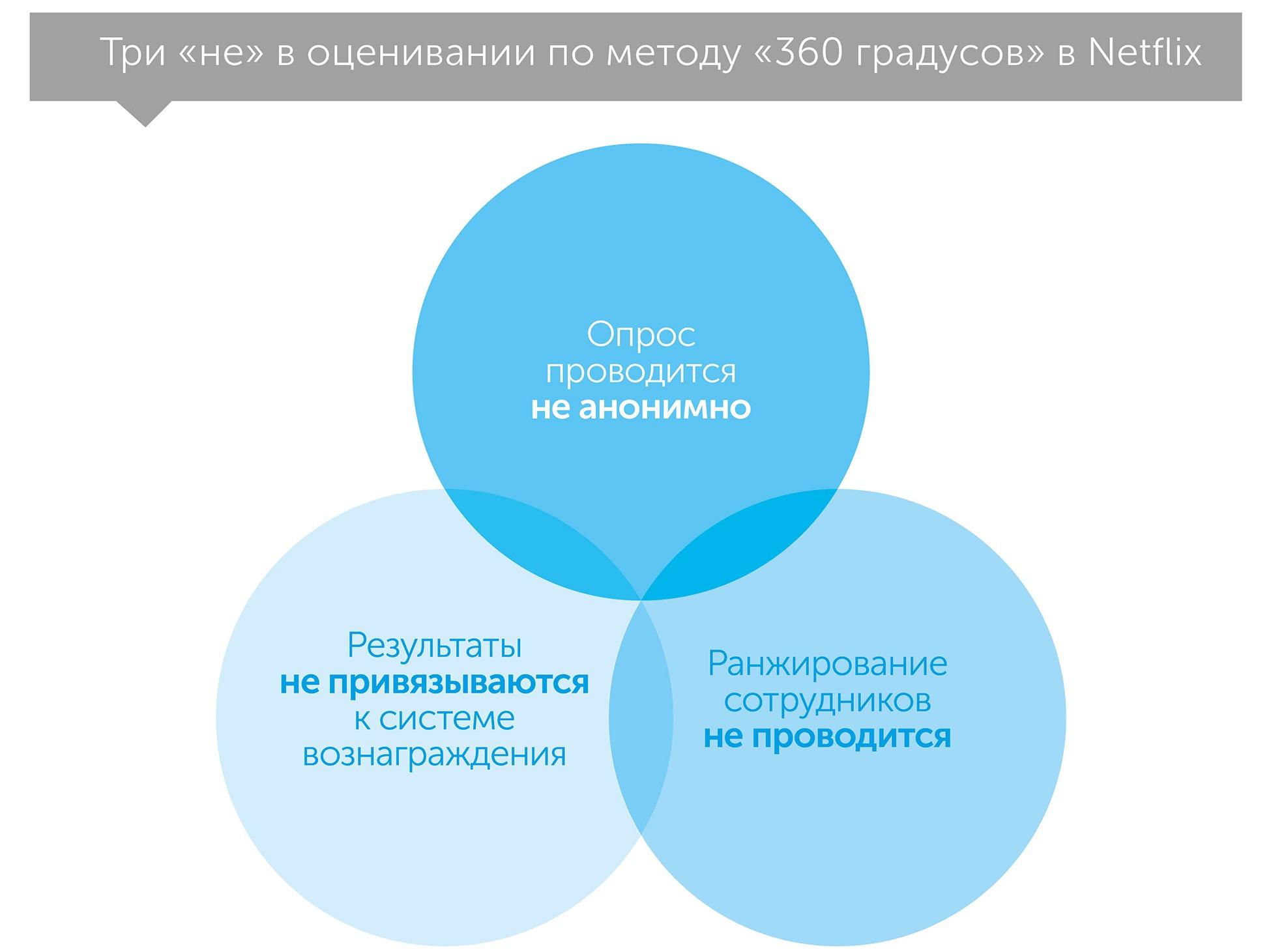 Правило «никаких правил», автор Рид Хастингс | Kyivstar Business Hub, изображение №3