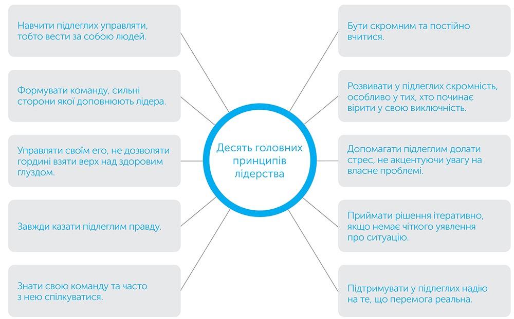 Стратегія і тактика лідерства, автор Джоко Віллінк   Kyivstar Business Hub, зображення №3