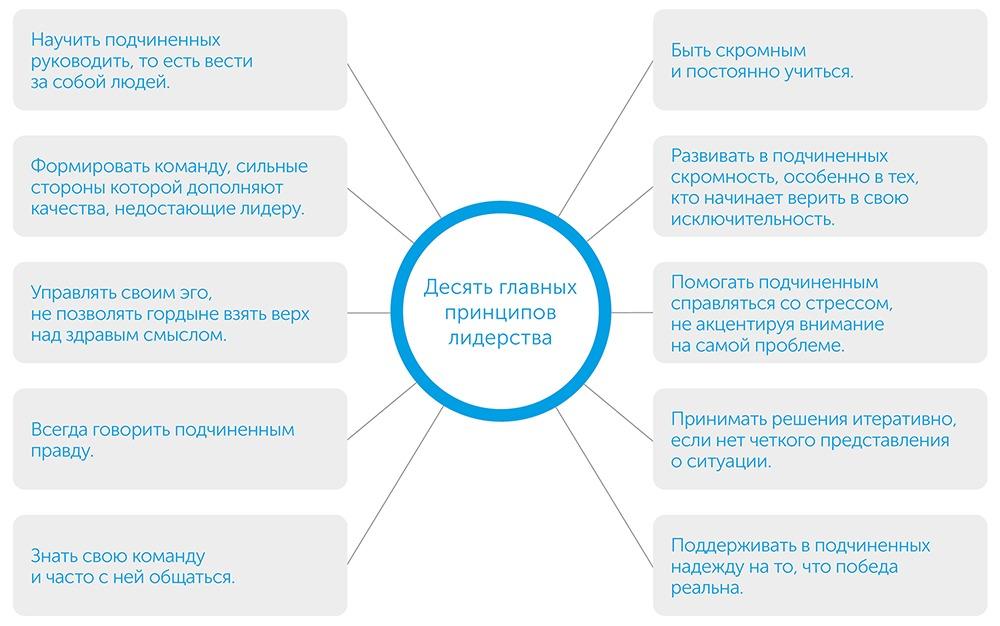 Стратегия и тактика лидерства, автор Джоко Виллинк | Kyivstar Business Hub, изображение №3