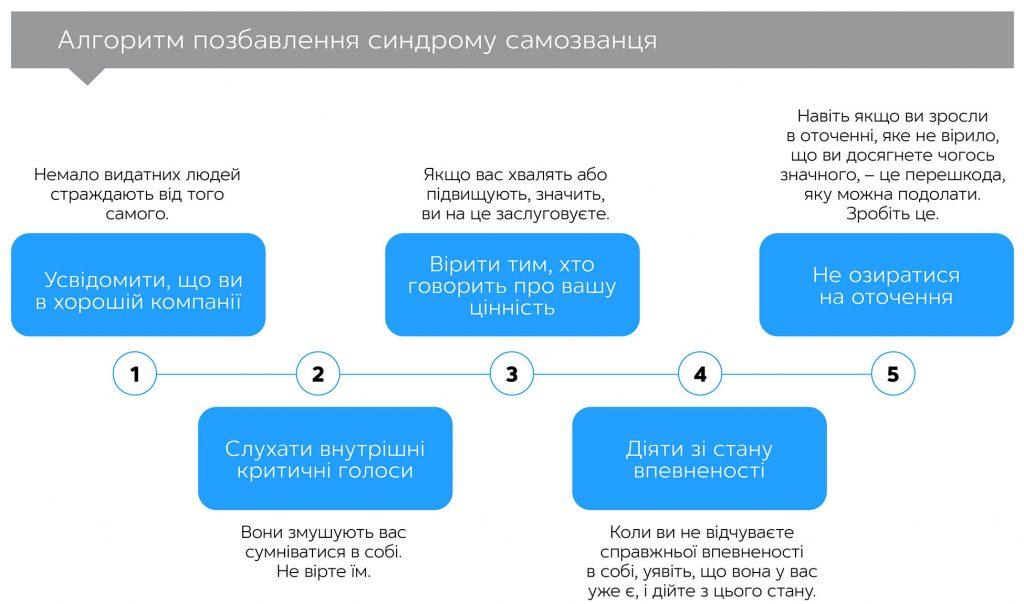 Амбіції без виправдань, автор Шеллі Аршамбо | Kyivstar Business Hub, зображення №3