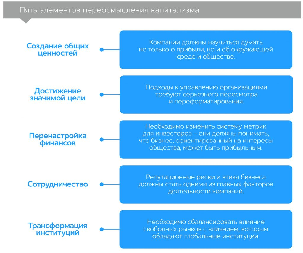 Переосмысление капитализма в мире, охваченном огнем, автор Хендерсон Ребекка | Kyivstar Business Hub, изображение №4