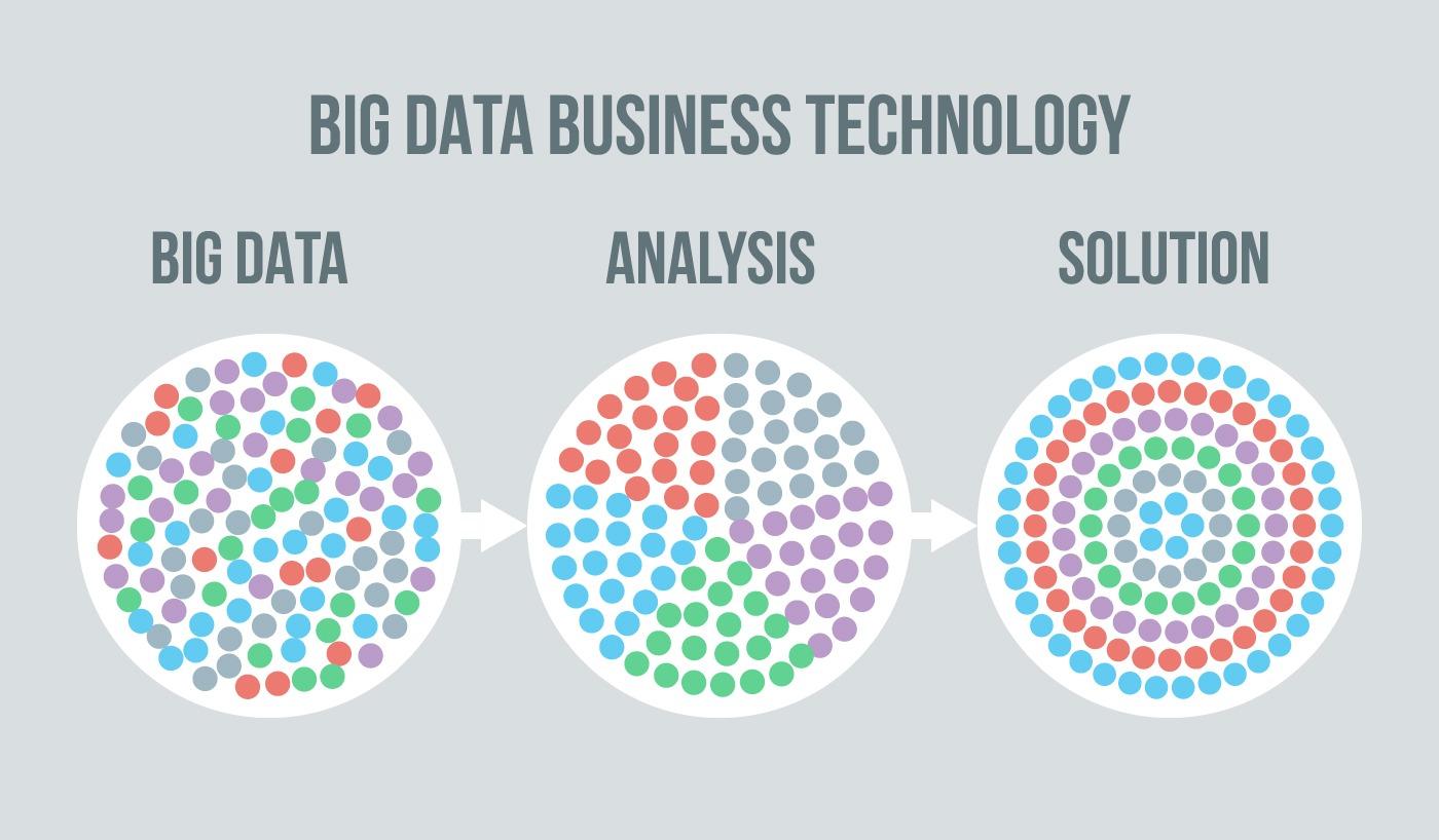 Big Data для бизнеса: как технологии Больших данных помогают развиваться, автор Big Data для бизнеса: как технологии Больших данных помогают развиваться | Kyivstar Business Hub, изображение №1
