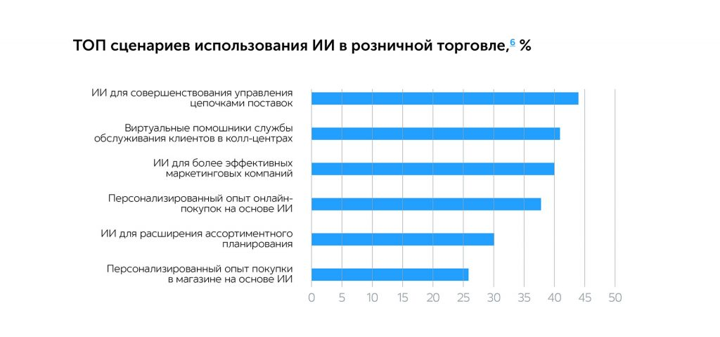 Стремительная диджитализация: цифровая трансформация ритейла во время карантина   Kyivstar Business Hub изображение №3