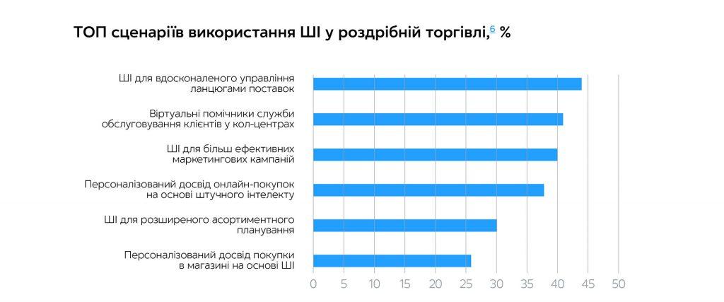Стрімка діджиталізація: цифрова трансформація рітейлу під час карантину | Kyivstar Business Hub зображення №3