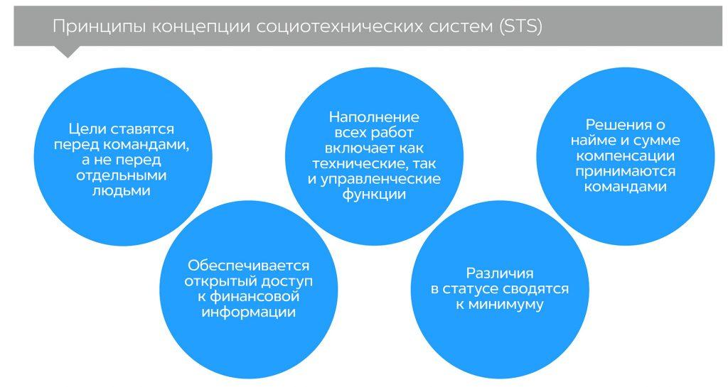 Гуманократия, автор Гэри Хэмел | Kyivstar Business Hub, изображение №2